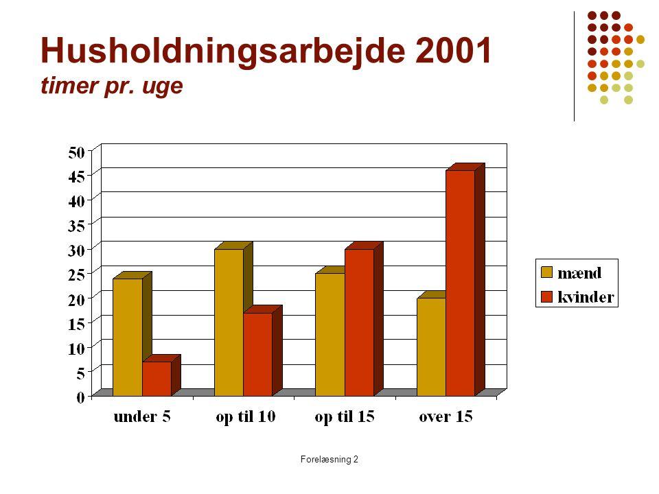 Forelæsning 2 Husholdningsarbejde 2001 timer pr. uge