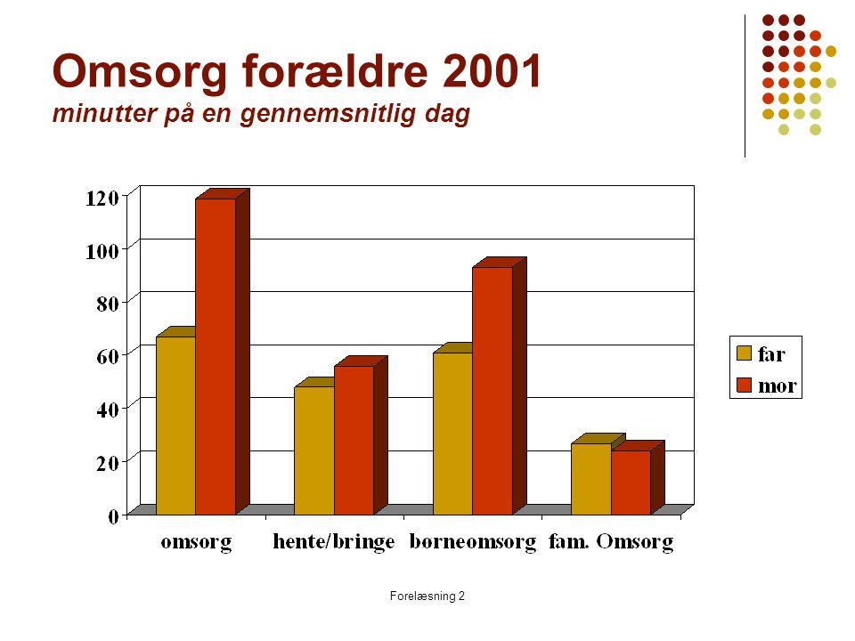 Forelæsning 2 Omsorg forældre 2001 minutter på en gennemsnitlig dag