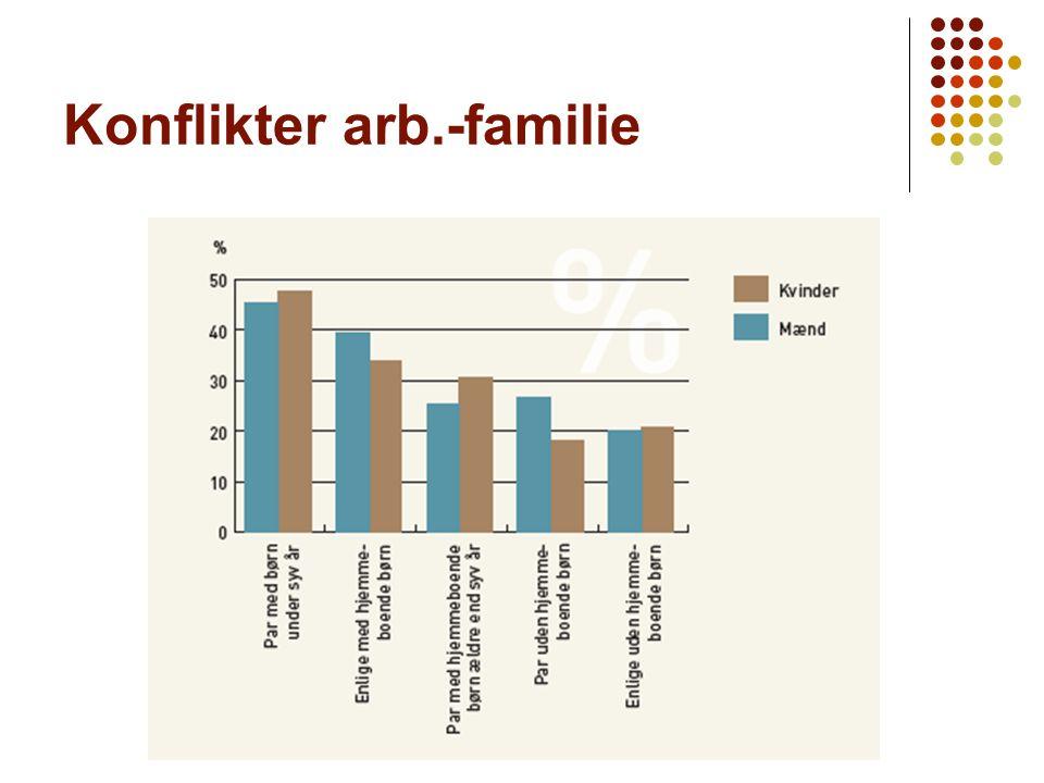 Forelæsning 2 Konflikter arb.-familie