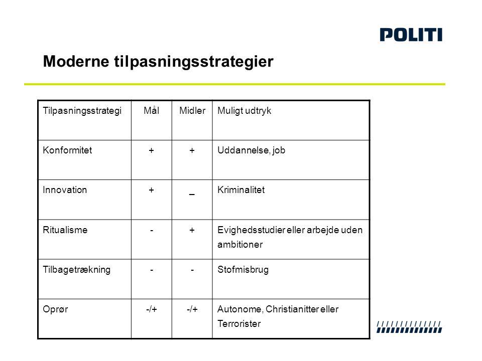 Moderne tilpasningsstrategier TilpasningsstrategiMålMidlerMuligt udtryk Konformitet++Uddannelse, job Innovation+_Kriminalitet Ritualisme-+ Evighedsstu