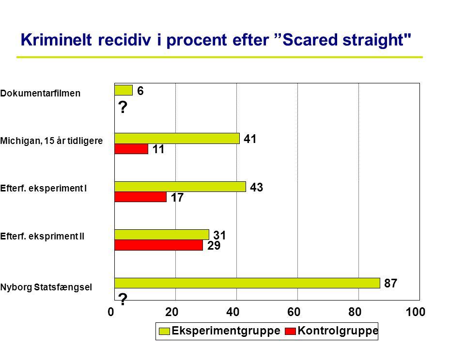 """POLITIETS VIDENSCENTER Kriminelt recidiv i procent efter """"Scared straight"""
