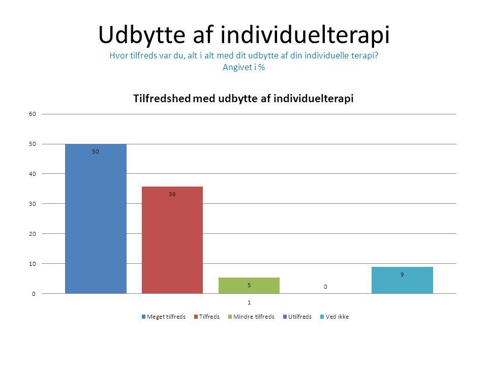 Udbytte af individuelterapi Hvor tilfreds var du, alt i alt med dit udbytte af din individuelle terapi? Angivet i %