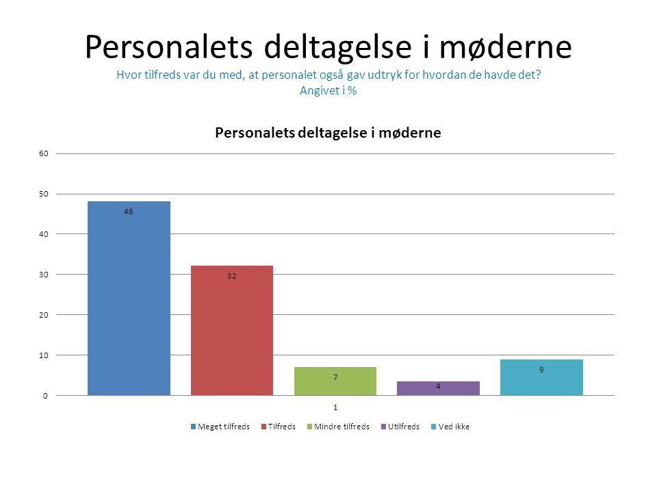 Personalets deltagelse i møderne Hvor tilfreds var du med, at personalet også gav udtryk for hvordan de havde det? Angivet i %