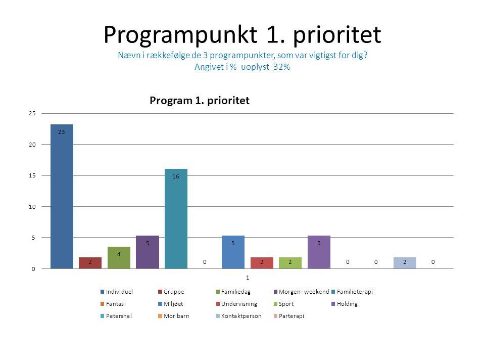 Programpunkt 1.prioritet Nævn i rækkefølge de 3 programpunkter, som var vigtigst for dig.