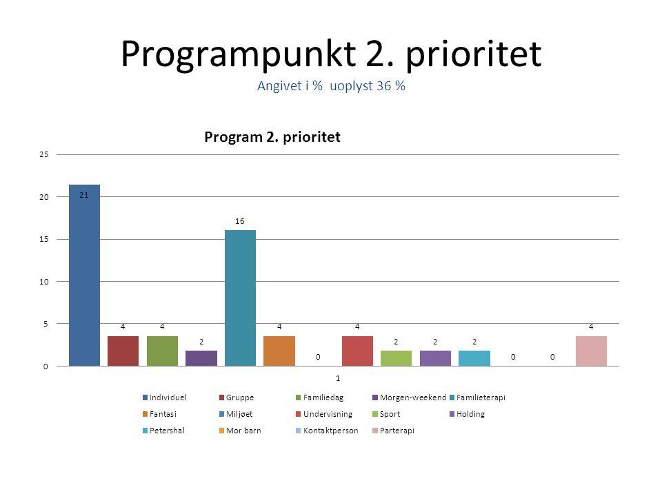 Programpunkt 2. prioritet Angivet i % uoplyst 36 %