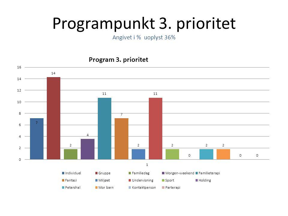 Programpunkt 3. prioritet Angivet i % uoplyst 36%