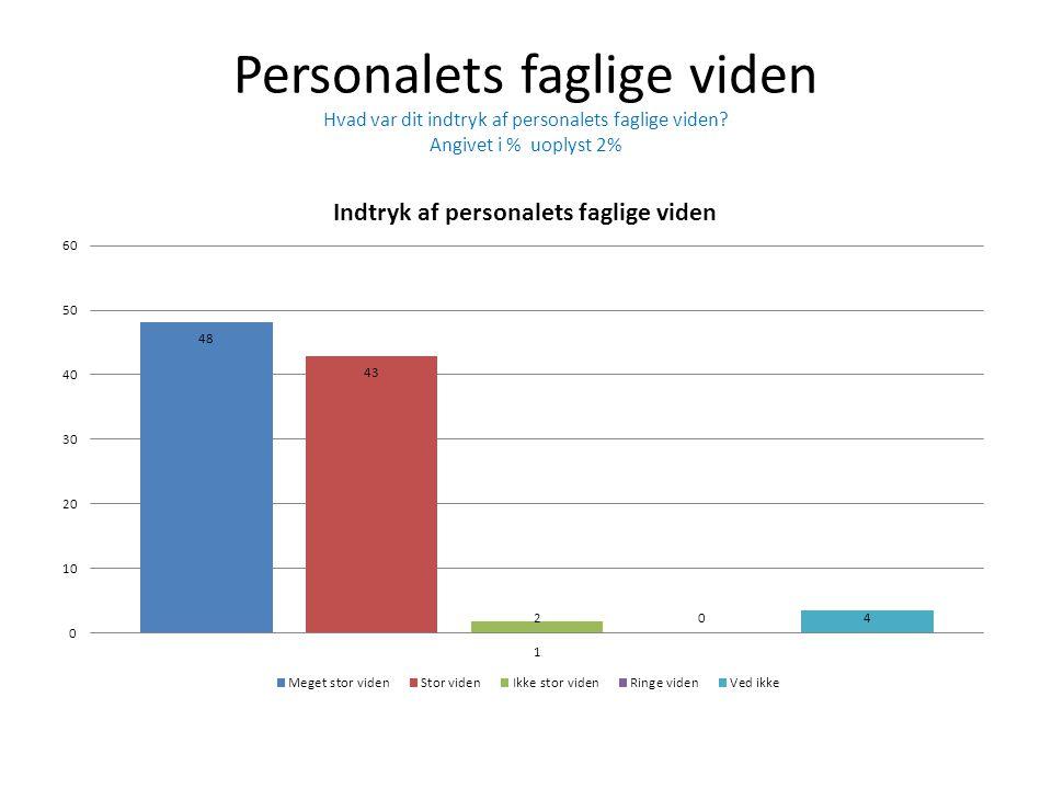 Personalets faglige viden Hvad var dit indtryk af personalets faglige viden? Angivet i % uoplyst 2%