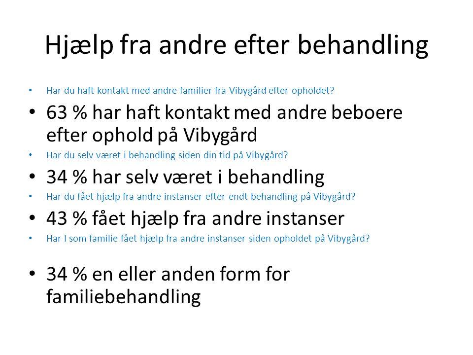 Hjælp fra andre efter behandling • Har du haft kontakt med andre familier fra Vibygård efter opholdet? • 63 % har haft kontakt med andre beboere efter