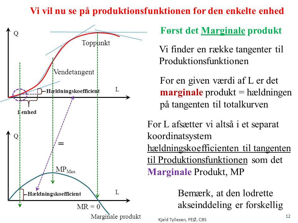 Kjeld Tyllesen, PEØ, CBS 12 Q L Vi vil nu se på produktionsfunktionen for den enkelte enhed Q L 1 enhed Hældningskoefficient = For en given værdi af L