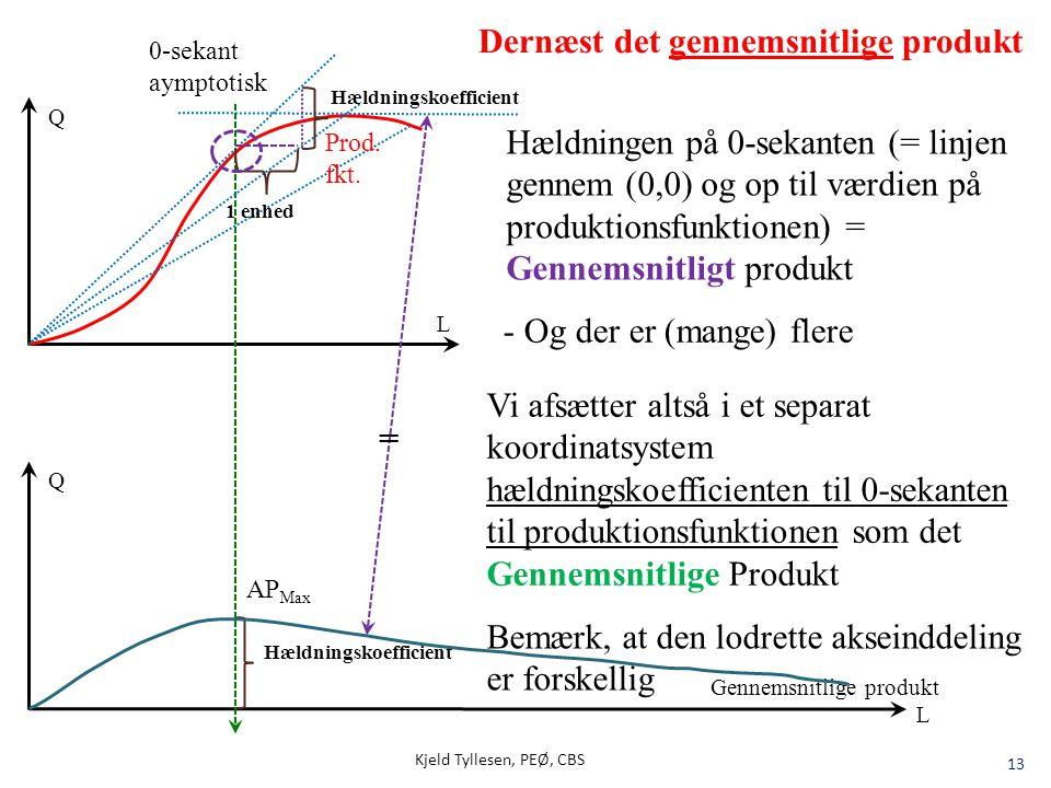Kjeld Tyllesen, PEØ, CBS 13 Q L Dernæst det gennemsnitlige produkt Q L 1 enhed Hældningskoefficient = Hældningen på 0-sekanten (= linjen gennem (0,0)