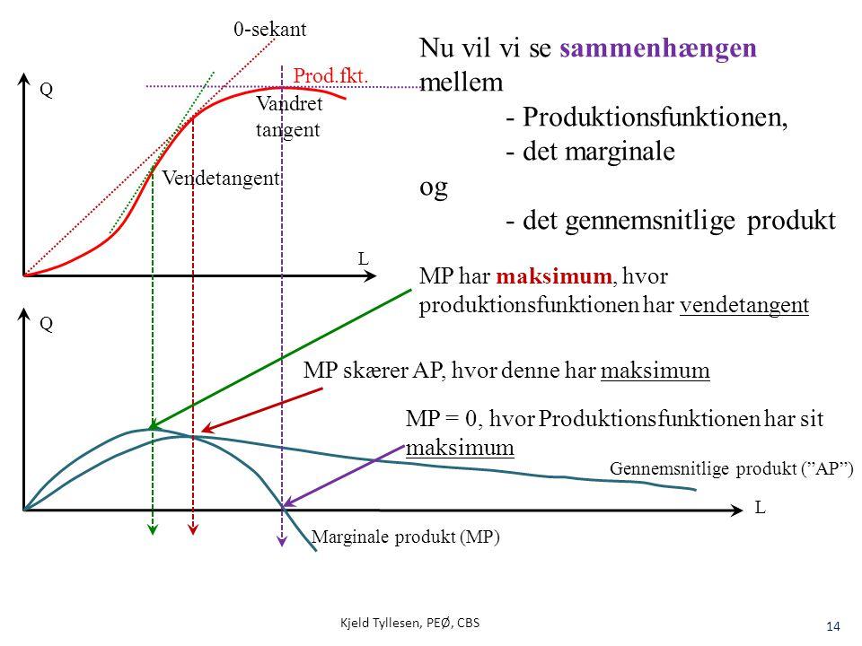 """Kjeld Tyllesen, PEØ, CBS 14 Q Gennemsnitlige produkt (""""AP"""") Marginale produkt (MP) Q L Nu vil vi se sammenhængen mellem - Produktionsfunktionen, - det"""