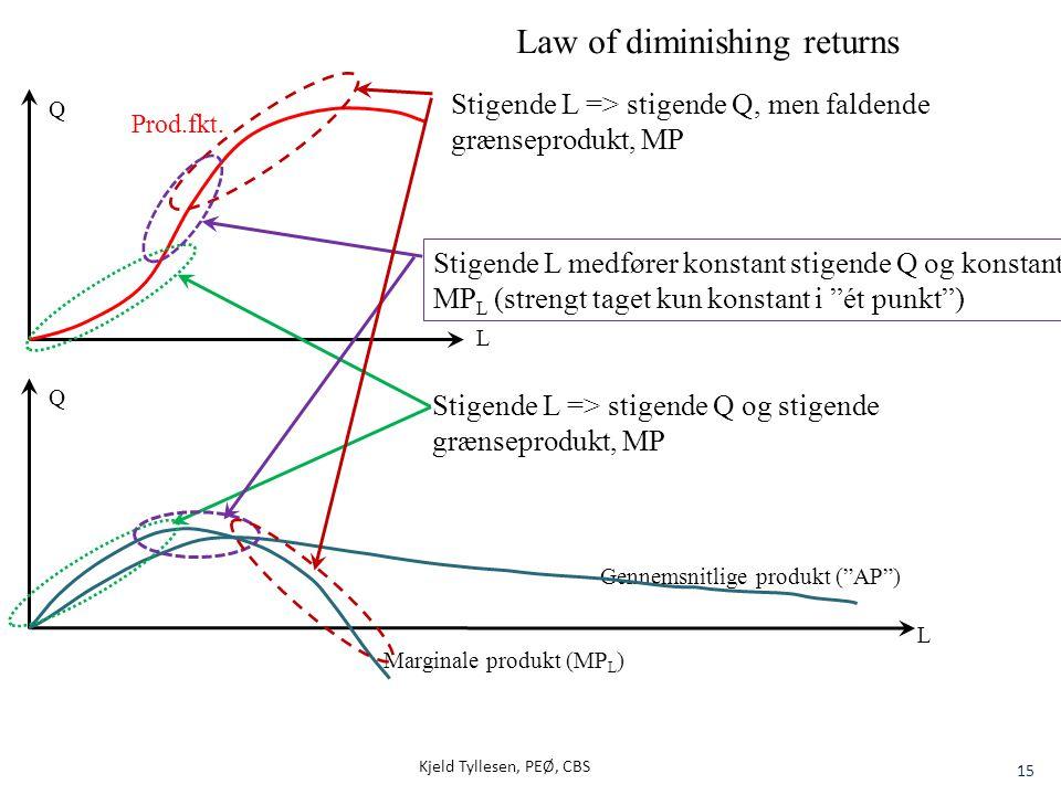 """Kjeld Tyllesen, PEØ, CBS 15 Q Gennemsnitlige produkt (""""AP"""") Marginale produkt (MP L ) Q L Law of diminishing returns Stigende L => stigende Q og stige"""