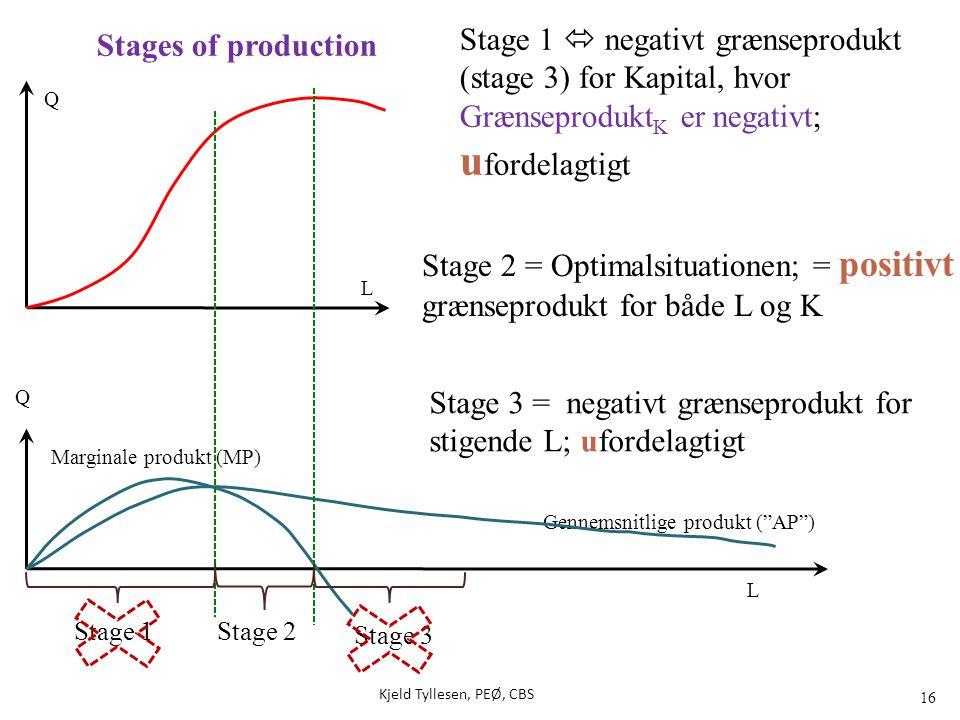 """16 Q Gennemsnitlige produkt (""""AP"""") Marginale produkt (MP) Q L Stage 2 = Optimalsituationen; = positivt grænseprodukt for både L og K Stage 3 = negativ"""