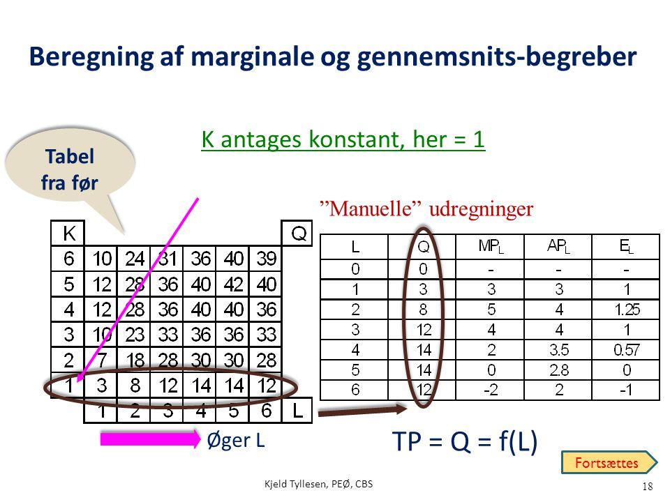 """18 Beregning af marginale og gennemsnits-begreber K antages konstant, her = 1 Tabel fra før Øger L TP = Q = f(L) """"Manuelle"""" udregninger Fortsættes Kje"""