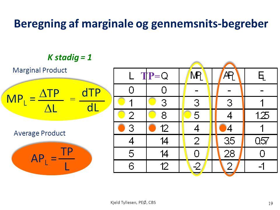 19 MP L =  TP  L AP L = TP L Marginal Product Average Product K stadig = 1 dTP dL = Beregning af marginale og gennemsnits-begreber TP = Kjeld Tylles