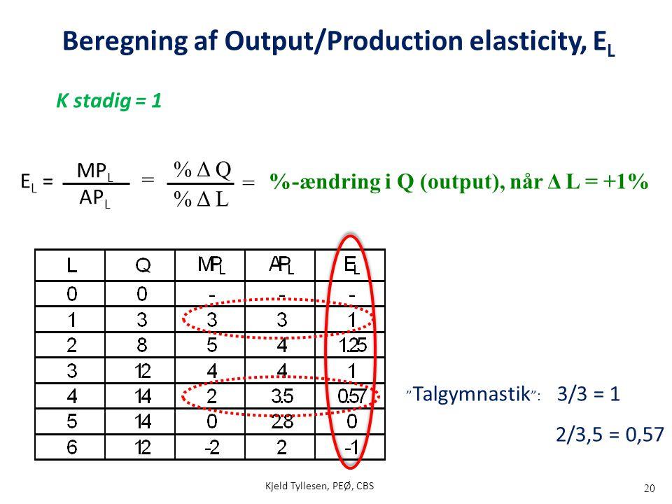 """20 E L = MP L AP L """" Talgymnastik """": 3/3 = 1 2/3,5 = 0,57 K stadig = 1 % Δ Q % Δ L = = %-ændring i Q (output), når Δ L = +1% Kjeld Tyllesen, PEØ, CBS"""