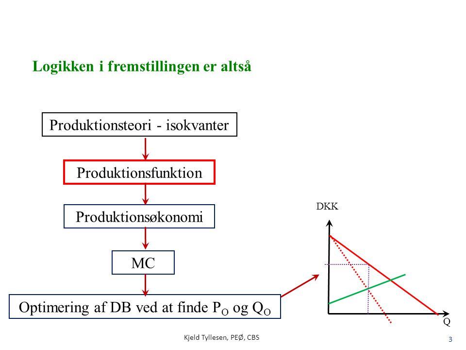 Kjeld Tyllesen, PEØ, CBS 14 Q Gennemsnitlige produkt ( AP ) Marginale produkt (MP) Q L Nu vil vi se sammenhængen mellem - Produktionsfunktionen, - det marginale og - det gennemsnitlige produkt MP skærer AP, hvor denne har maksimum MP har maksimum, hvor produktionsfunktionen har vendetangent MP = 0, hvor Produktionsfunktionen har sit maksimum L 0-sekant Vandret tangent Vendetangent Prod.fkt.