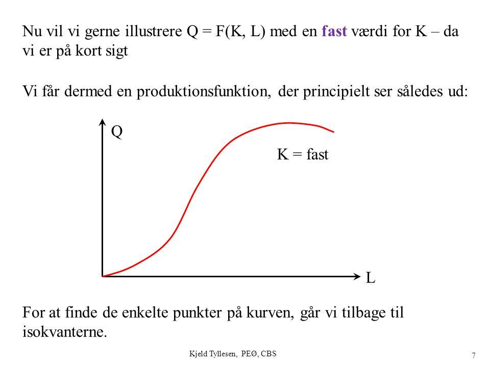 18 Beregning af marginale og gennemsnits-begreber K antages konstant, her = 1 Tabel fra før Øger L TP = Q = f(L) Manuelle udregninger Fortsættes Kjeld Tyllesen, PEØ, CBS