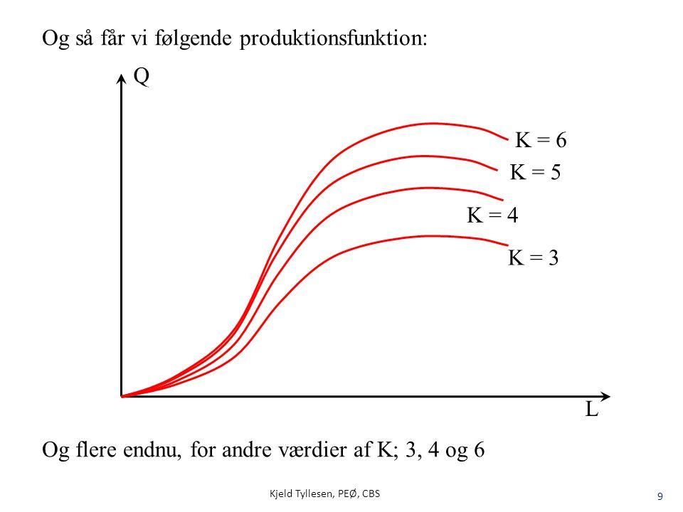 20 E L = MP L AP L Talgymnastik : 3/3 = 1 2/3,5 = 0,57 K stadig = 1 % Δ Q % Δ L = = %-ændring i Q (output), når Δ L = +1% Kjeld Tyllesen, PEØ, CBS Beregning af Output/Production elasticity, E L