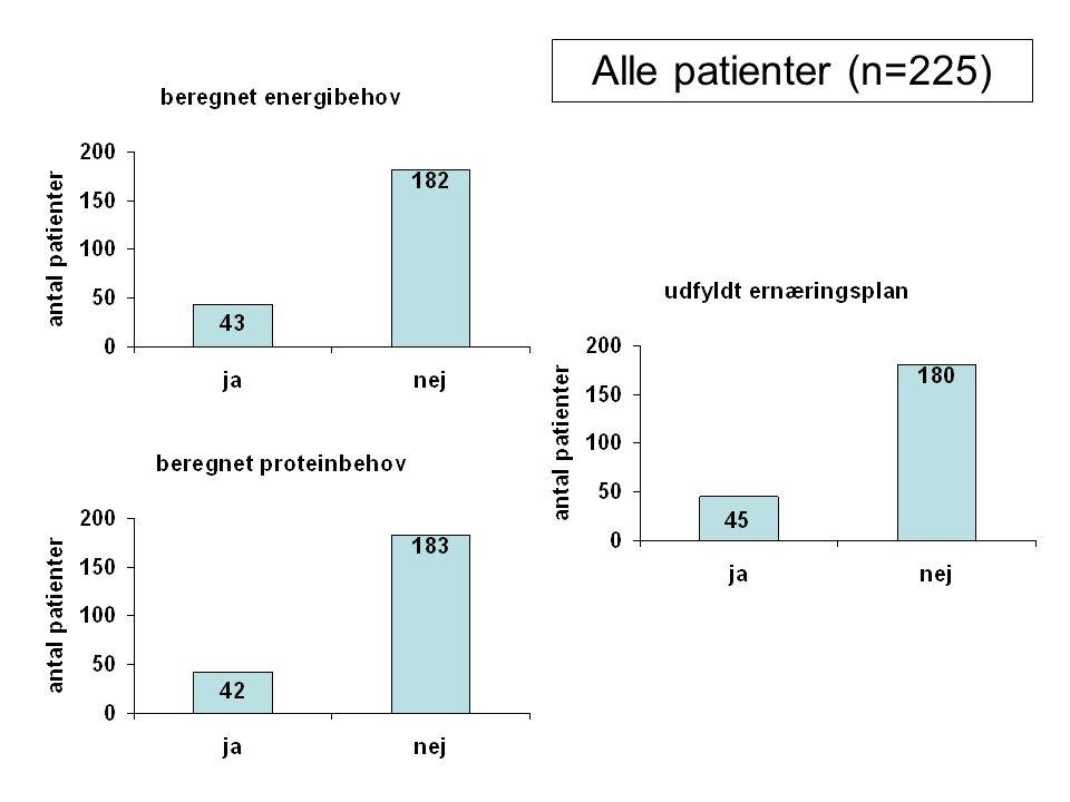 Alle patienter (n=225)