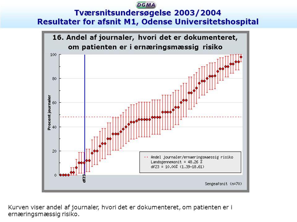 Tværsnitsundersøgelse 2003/2004 Resultater for afsnit M1, Odense Universitetshospital Kurven viser, hvor ofte der hos patienter i ernæringsmæssig risiko bliver registreret kostindtag samt hvor ofte patienternes kostindtag svarer til udregnet energi- og proteinbehov.