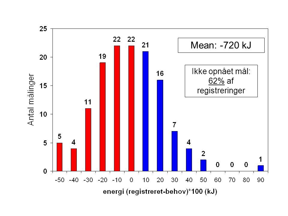 Mean: -720 kJ Ikke opnået mål: 62% af registreringer