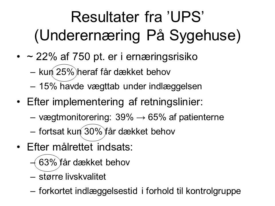 Resultater fra 'UPS' (Underernæring På Sygehuse) •~ 22% af 750 pt. er i ernæringsrisiko –kun 25% heraf får dækket behov –15% havde vægttab under indlæ