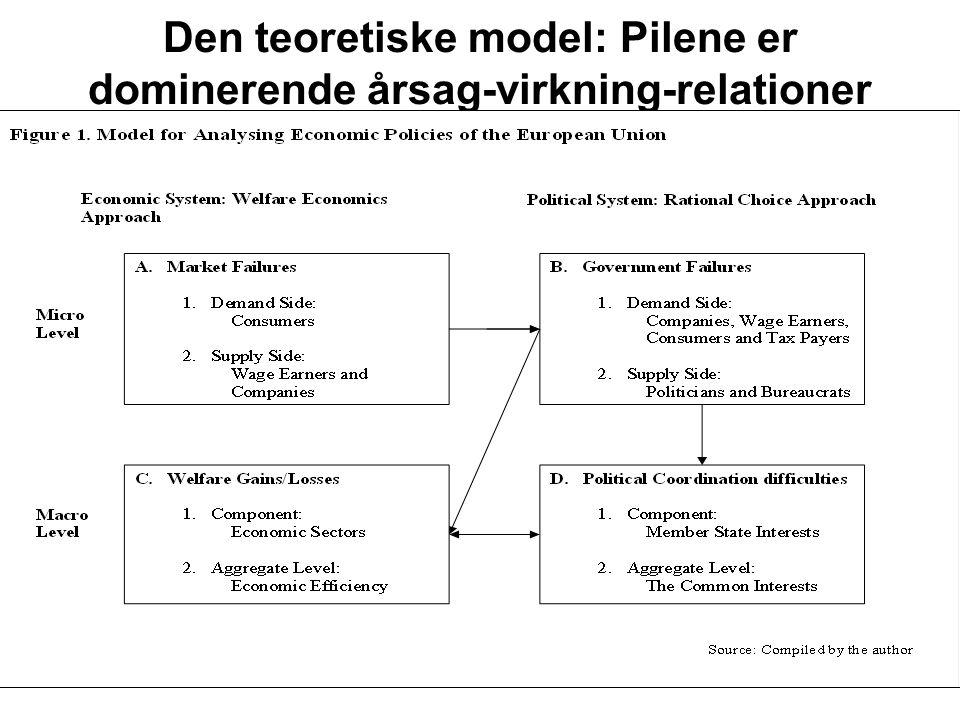 6 Den teoretiske model: Pilene er dominerende årsag-virkning-relationer