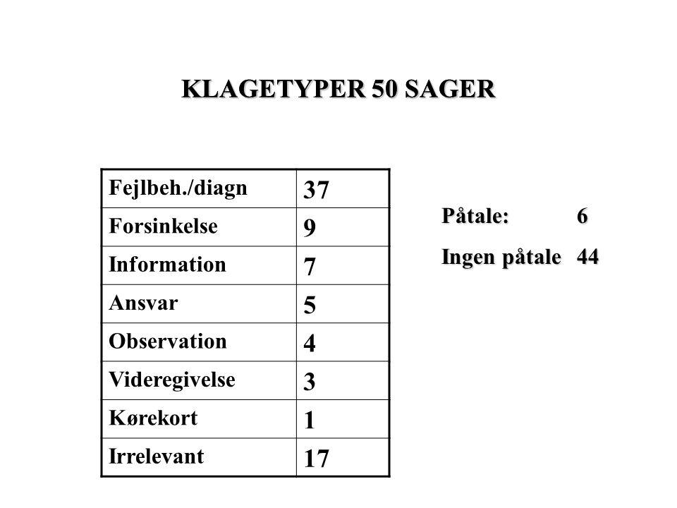 KLAGETYPER 50 SAGER Fejlbeh./diagn 37 Forsinkelse 9 Information 7 Ansvar 5 Observation 4 Videregivelse 3 Kørekort 1 Irrelevant 17 Påtale: 6 Ingen påtale44