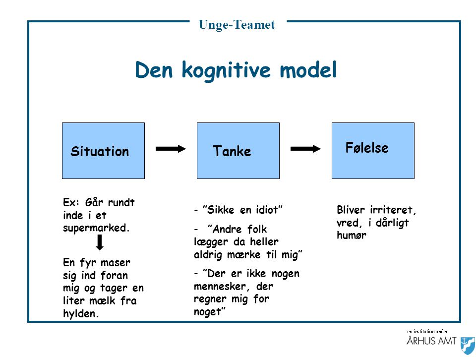 Unge-Teamet Den kognitive model SituationFølelse Tanke Ex: Går rundt inde i et supermarked.