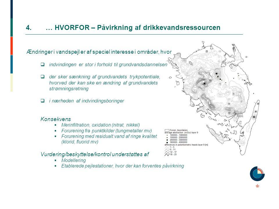 4.… HVORFOR – Påvirkning af drikkevandsressourcen Ændringer i vandspejl er af speciel interesse i områder, hvor  indvindingen er stor i forhold til g