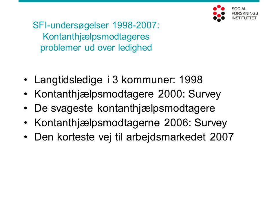 SFI-undersøgelser 1998-2007: Kontanthjælpsmodtageres problemer ud over ledighed •Langtidsledige i 3 kommuner: 1998 •Kontanthjælpsmodtagere 2000: Survey •De svageste kontanthjælpsmodtagere •Kontanthjælpsmodtagerne 2006: Survey •Den korteste vej til arbejdsmarkedet 2007