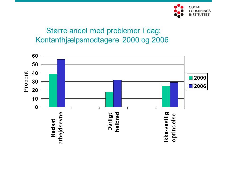 Større andel med problemer i dag: Kontanthjælpsmodtagere 2000 og 2006