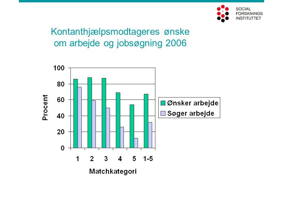Kontanthjælpsmodtageres ønske om arbejde og jobsøgning 2006