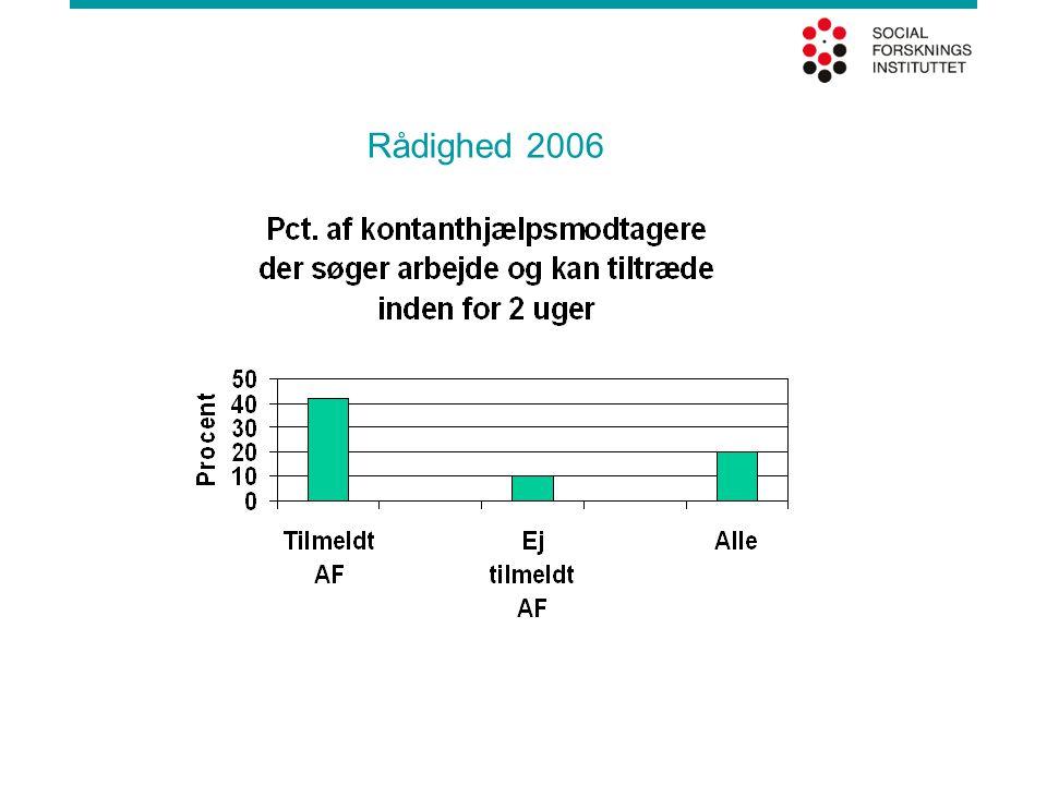 Rådighed 2006