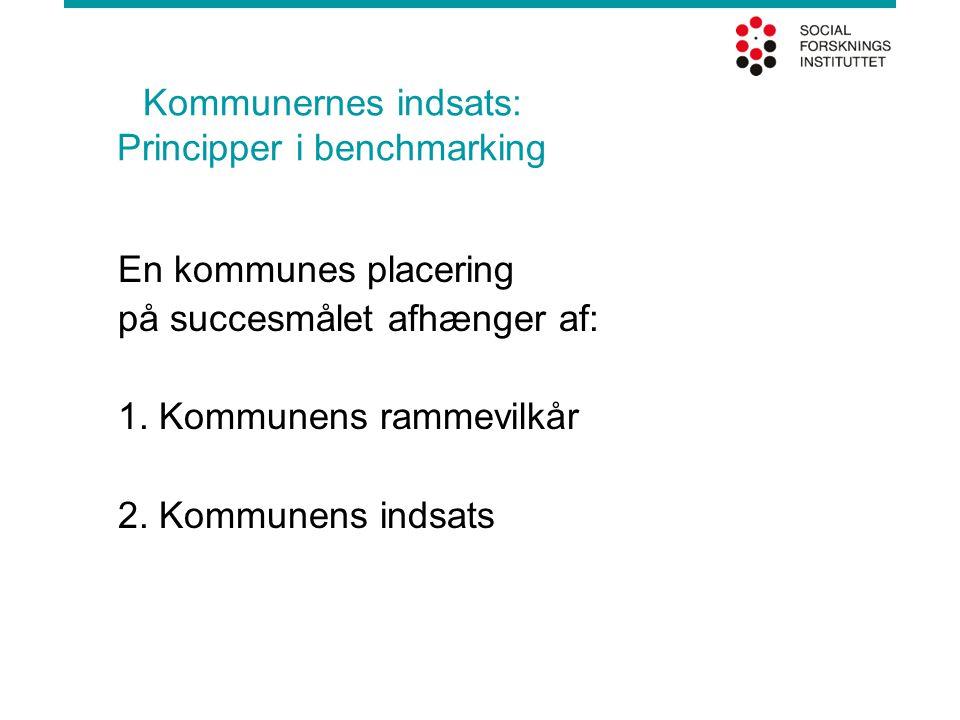 Kommunernes indsats: Principper i benchmarking En kommunes placering på succesmålet afhænger af: 1. Kommunens rammevilkår 2. Kommunens indsats