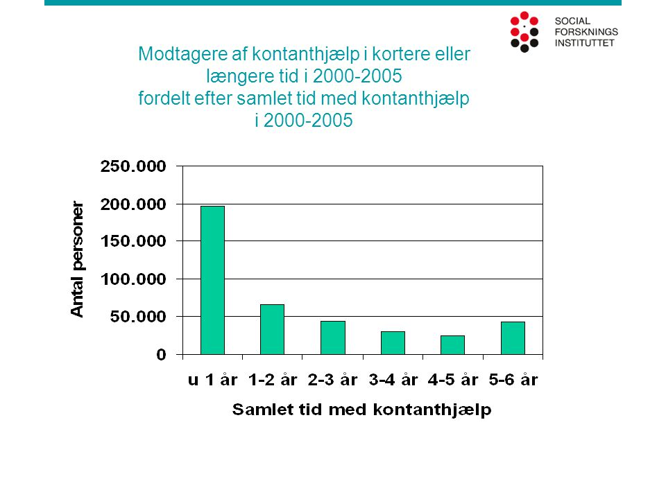 Modtagere af kontanthjælp i kortere eller længere tid i 2000-2005 fordelt efter samlet tid med kontanthjælp i 2000-2005