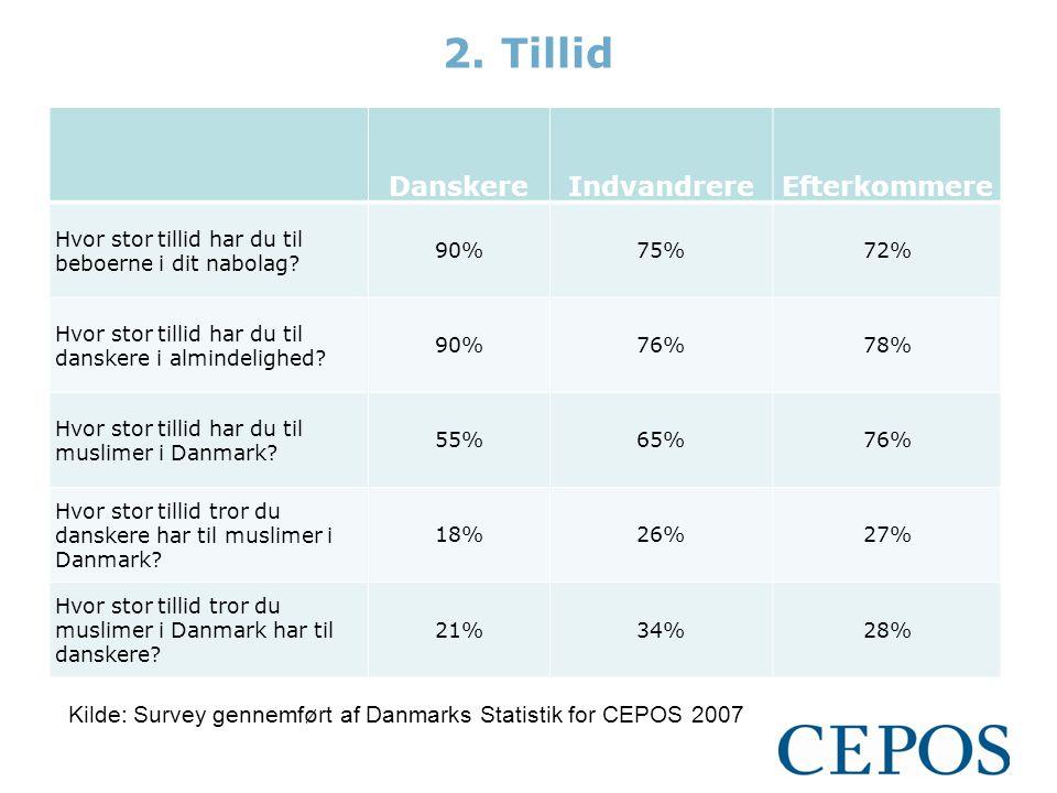 2.Tillid DanskereIndvandrereEfterkommere Hvor stor tillid har du til beboerne i dit nabolag.