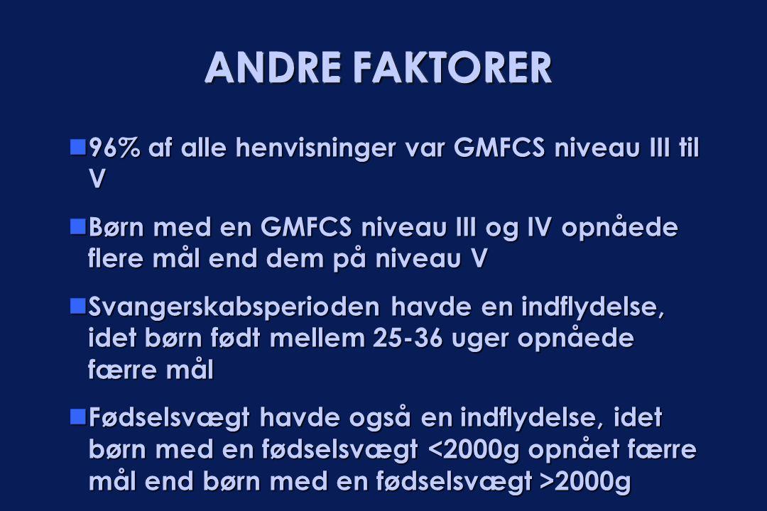 ANDRE FAKTORER  96% af alle henvisninger var GMFCS niveau III til V  Børn med en GMFCS niveau III og IV opnåede flere mål end dem på niveau V  Svan