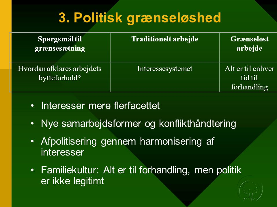 3. Politisk grænseløshed •Interesser mere flerfacettet •Nye samarbejdsformer og konflikthåndtering •Afpolitisering gennem harmonisering af interesser