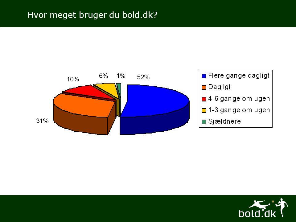 Hvor meget bruger du bold.dk