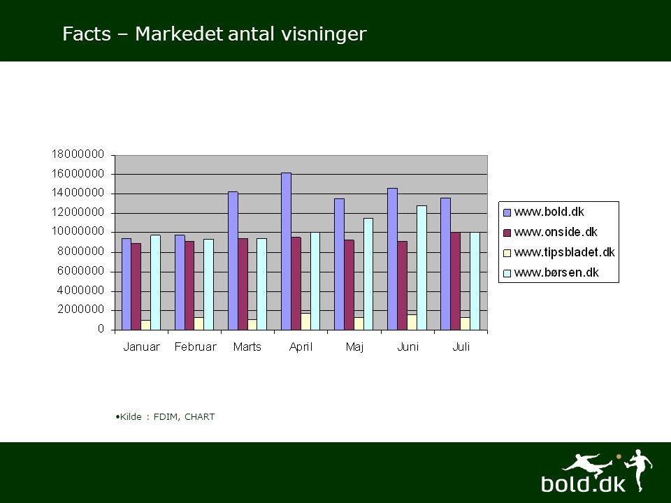 Facts – Markedet antal visninger •Kilde : FDIM, CHART