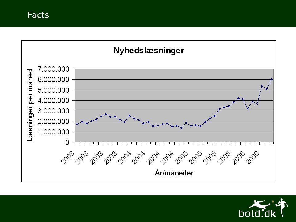 Bold.dk Annonceringsmuligheder