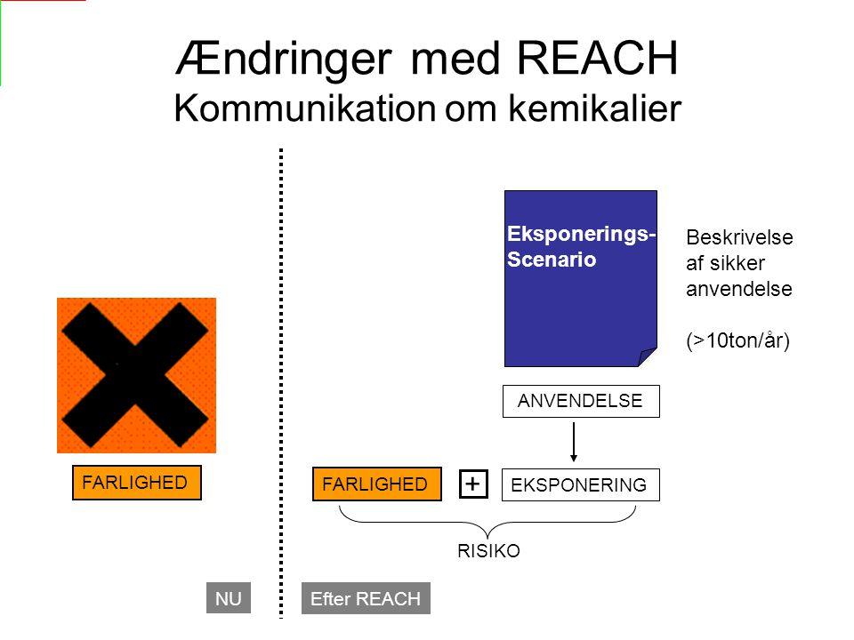 Ændringer med REACH Kommunikation om kemikalier EKSPONERING + FARLIGHED NU Efter REACH ANVENDELSE RISIKO Eksponerings- Scenario Beskrivelse af sikker anvendelse (>10ton/år)
