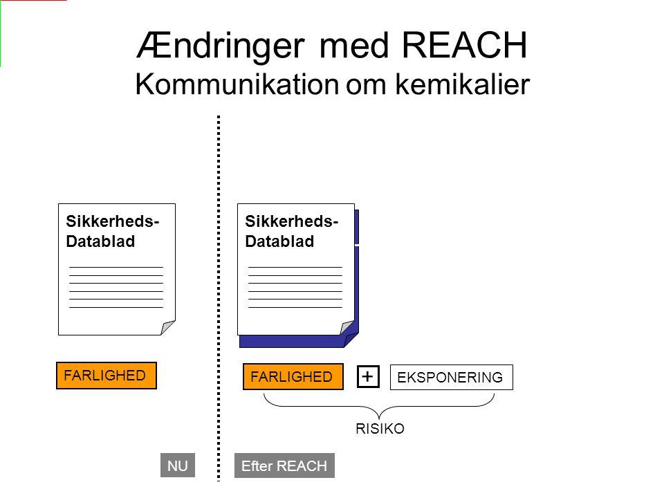 Ændringer med REACH Kommunikation om kemikalier FARLIGHED NU Efter REACH EKSPONERING + FARLIGHED RISIKO Eksponerings- Scenario Sikkerheds- Datablad Sikkerheds- Datablad