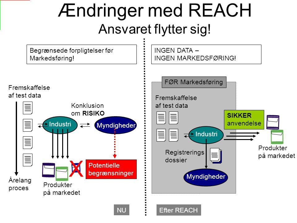 Ændringer med REACH Ansvaret flytter sig.NU Efter REACH INGEN DATA – INGEN MARKEDSFØRING.