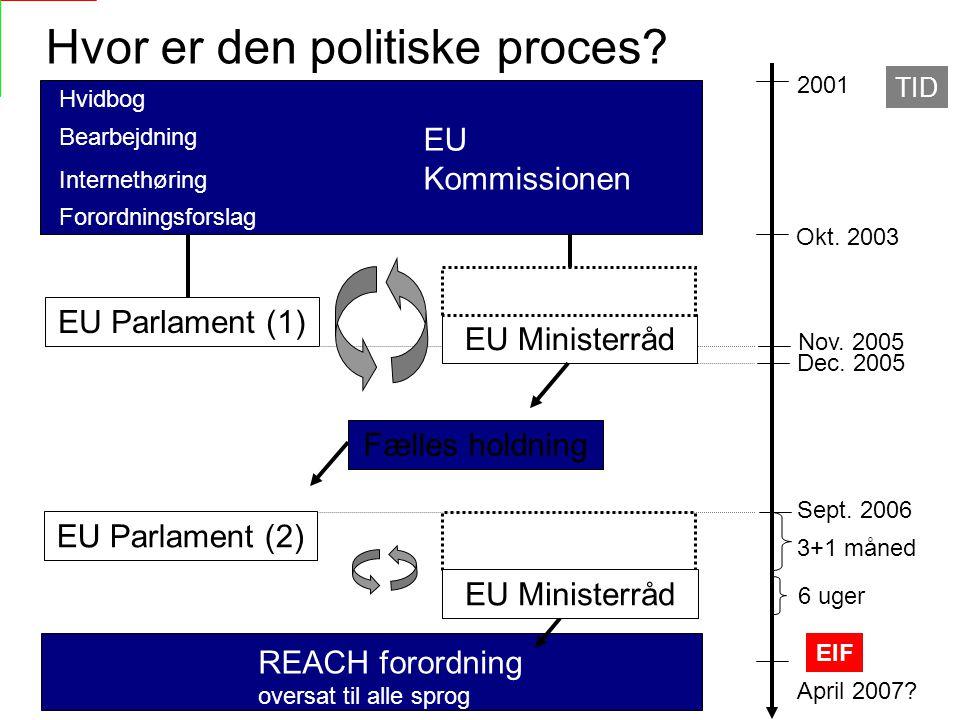 TID 2001 Okt.2003 EU Parlament (1) Dec. 2005 Nov.
