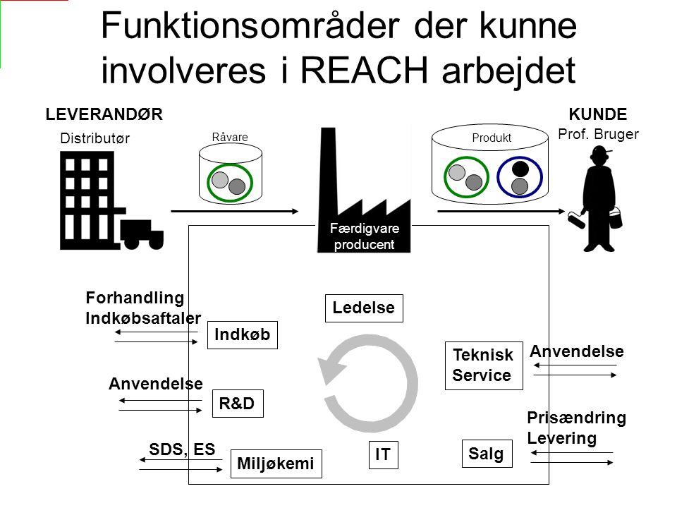 Funktionsområder der kunne involveres i REACH arbejdet Distributør Prof.