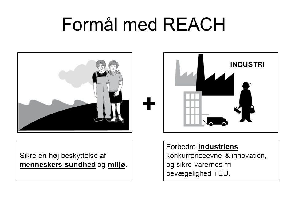 Ændringer med REACH Kommunikation om kemikalier JORD VAND LUFT INDÅNDING MAVESÆK HUD EKSPONERING + FARLIGHED NU Efter REACH ANVENDELSE