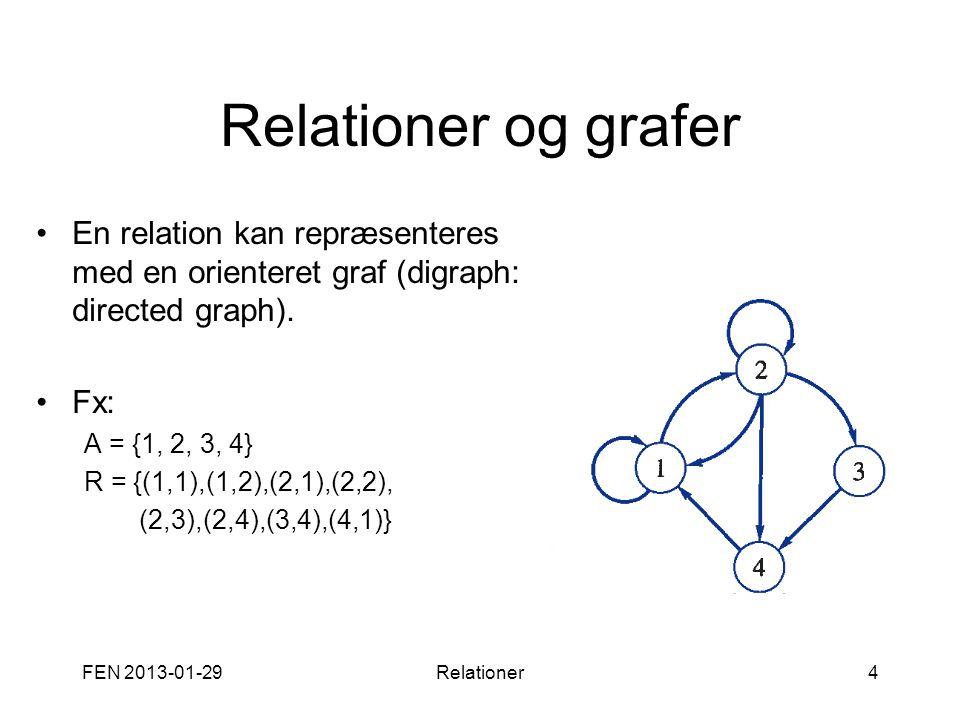 Relationer og grafer •En relation kan repræsenteres med en orienteret graf (digraph: directed graph). •Fx: A = {1, 2, 3, 4} R = {(1,1),(1,2),(2,1),(2,